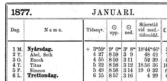 Vilka har namnsdag på trettondagen? | Högtider och traditioner